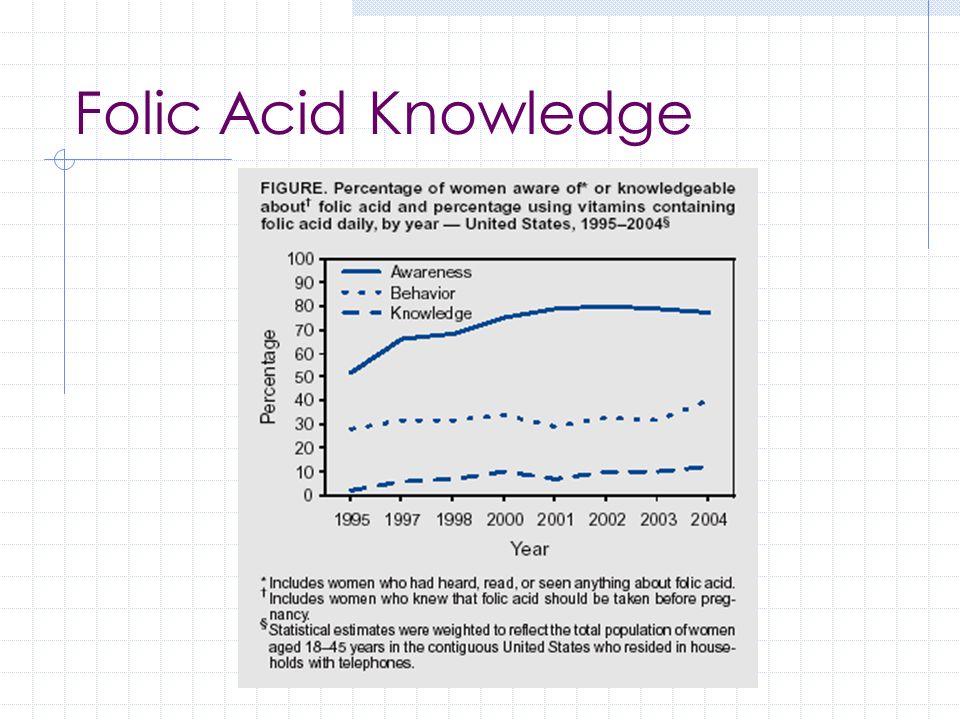 Folic Acid Knowledge MOD Gallup Poll 2004
