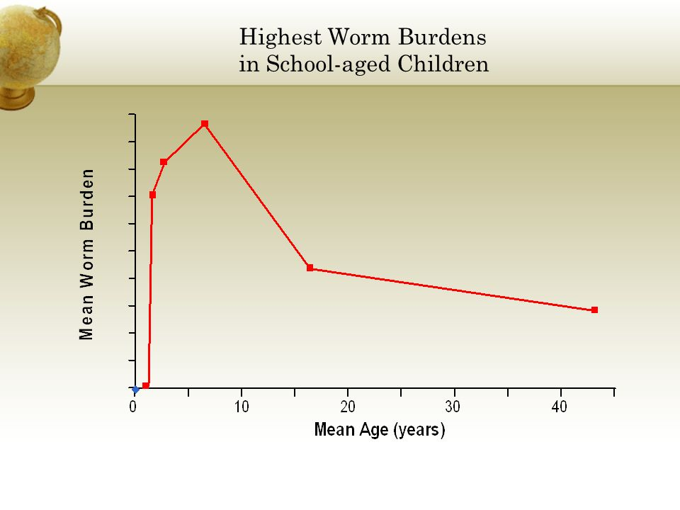 Highest Worm Burdens in School-aged Children