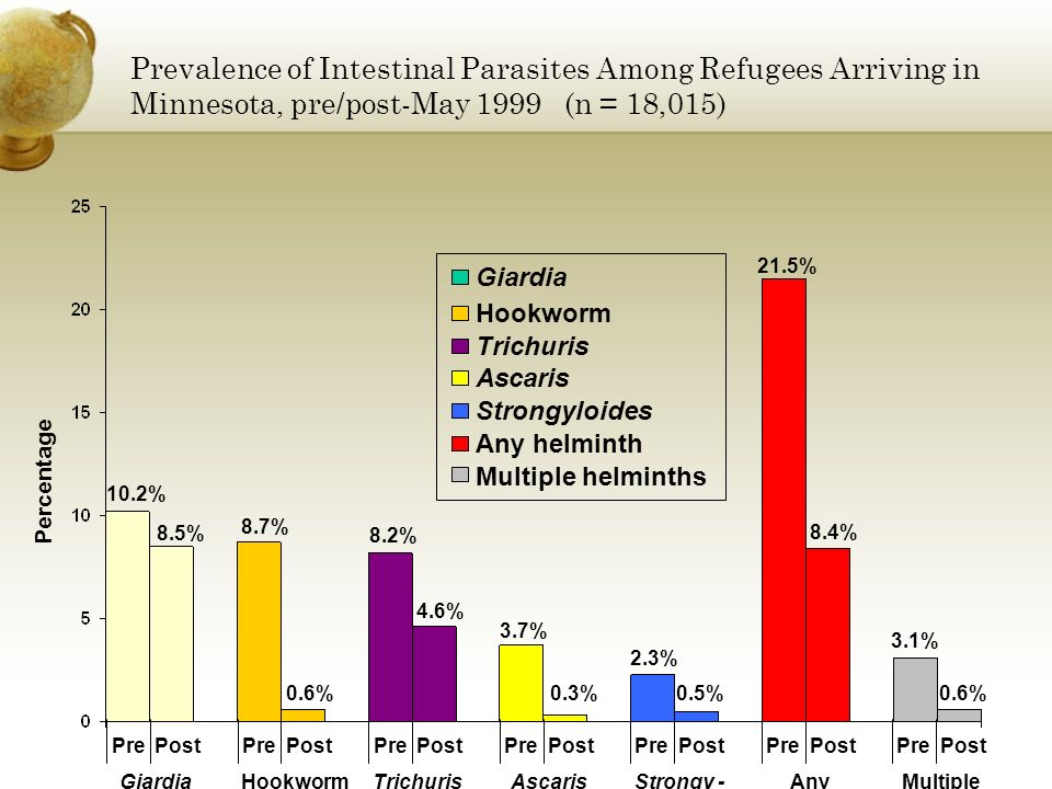 Prevalence of Intestinal Parasites Among Refugees Arriving in Minnesota, pre/post-May 1999 (n = 18,015)