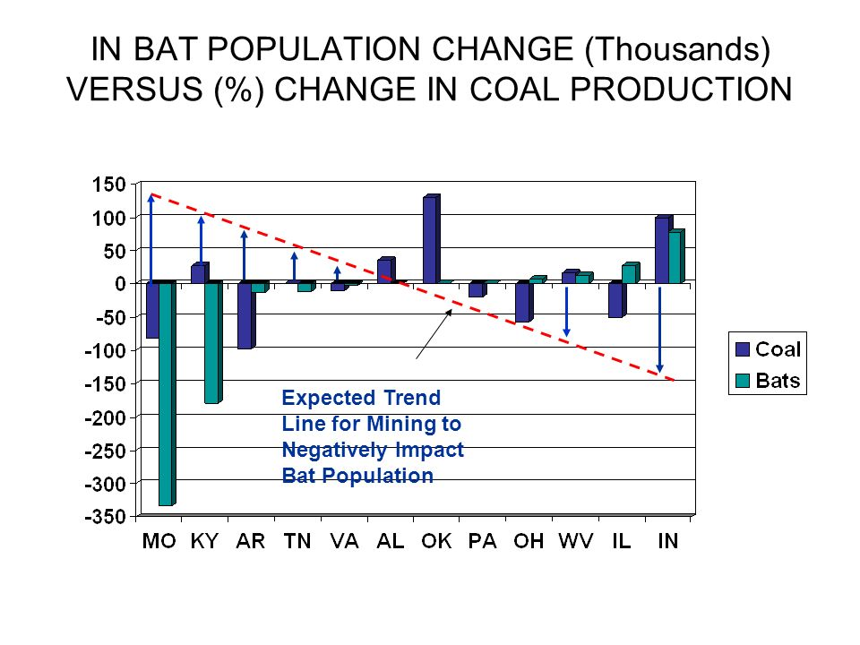 IN BAT POPULATION CHANGE (Thousands) VERSUS (%) CHANGE IN COAL PRODUCTION