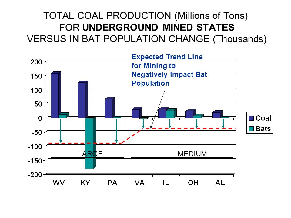 TOTAL COAL PRODUCTION (Millions of Tons) FOR UNDERGROUND MINED STATES VERSUS IN BAT POPULATION CHANGE (Thousands)