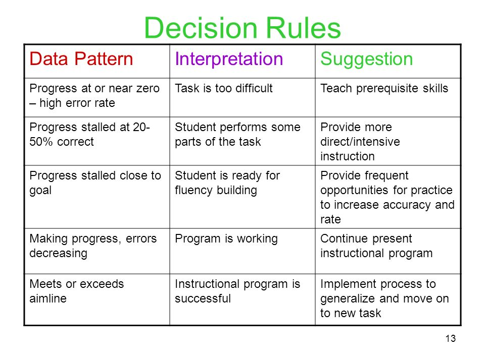 Decision Rules Data Pattern Interpretation Suggestion