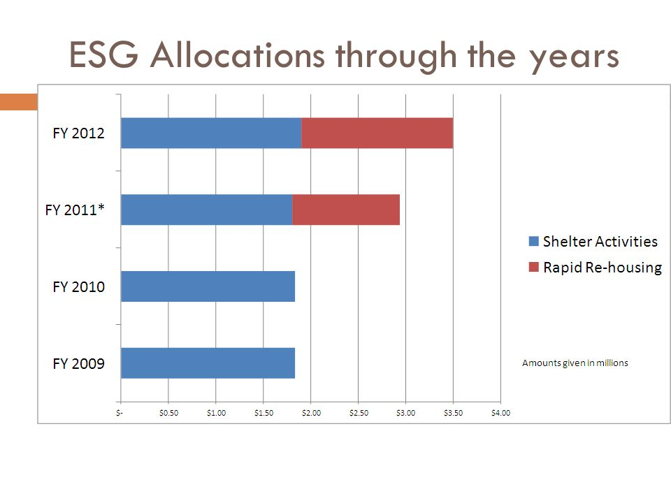 ESG Allocations through the years