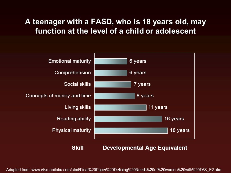 A teenager with a FASD, who is 18 years old, may function at the level of a child or adolescent