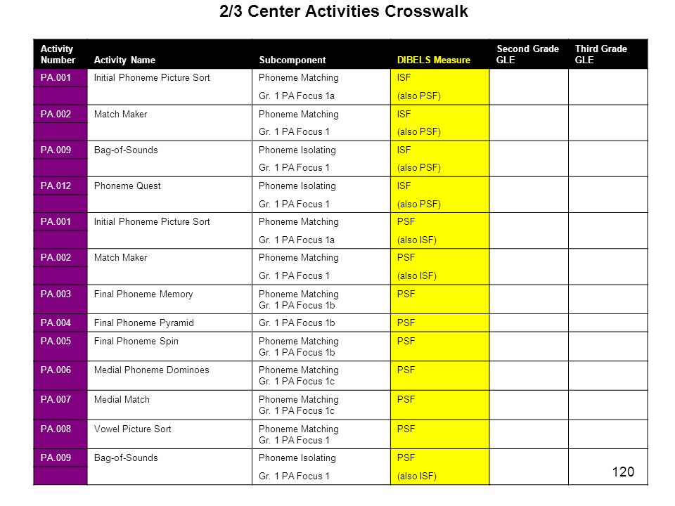 2/3 Center Activities Crosswalk