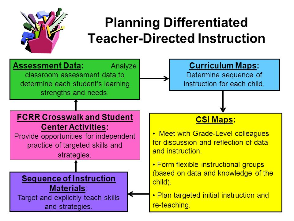 Planning Differentiated Teacher-Directed Instruction