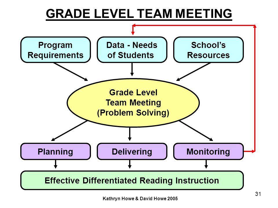 GRADE LEVEL TEAM MEETING