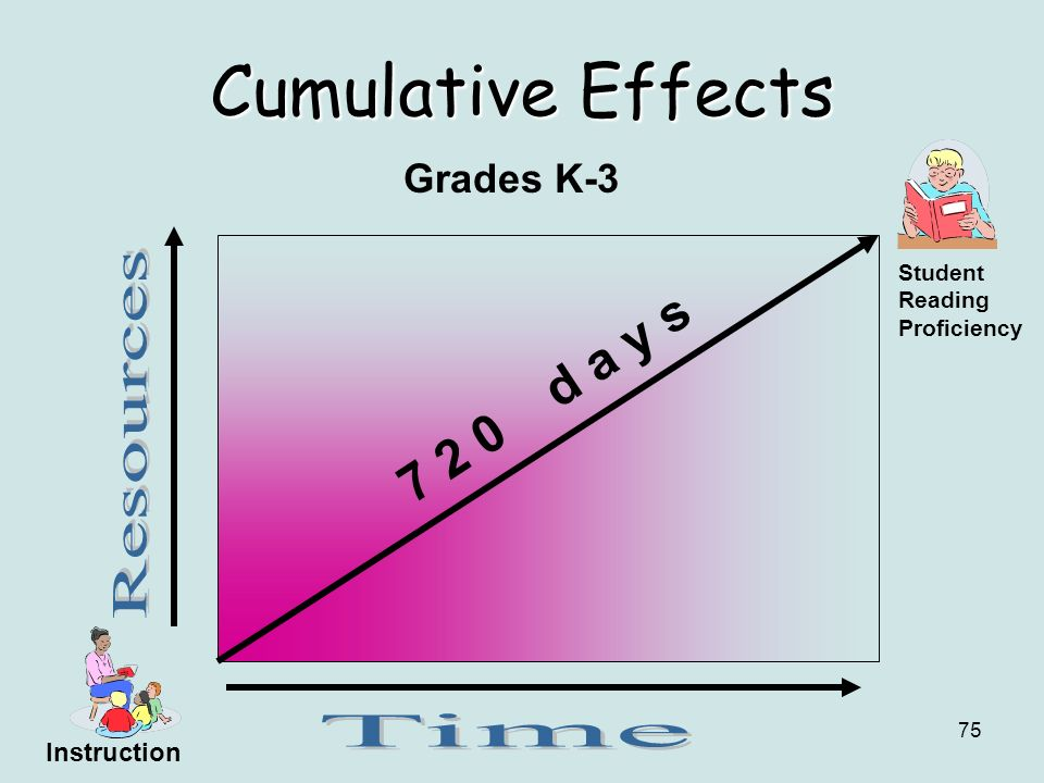 Cumulative Effects d a y s Grades K-3 Resources Time Instruction