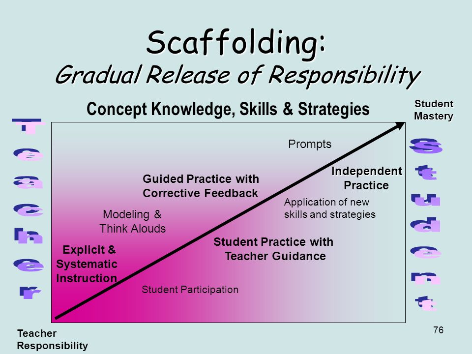 Scaffolding: Gradual Release of Responsibility