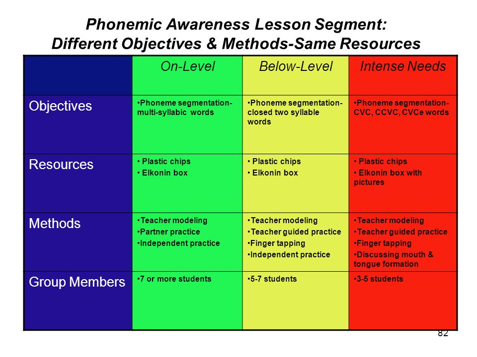 Phonemic Awareness Lesson Segment: Different Objectives & Methods-Same Resources