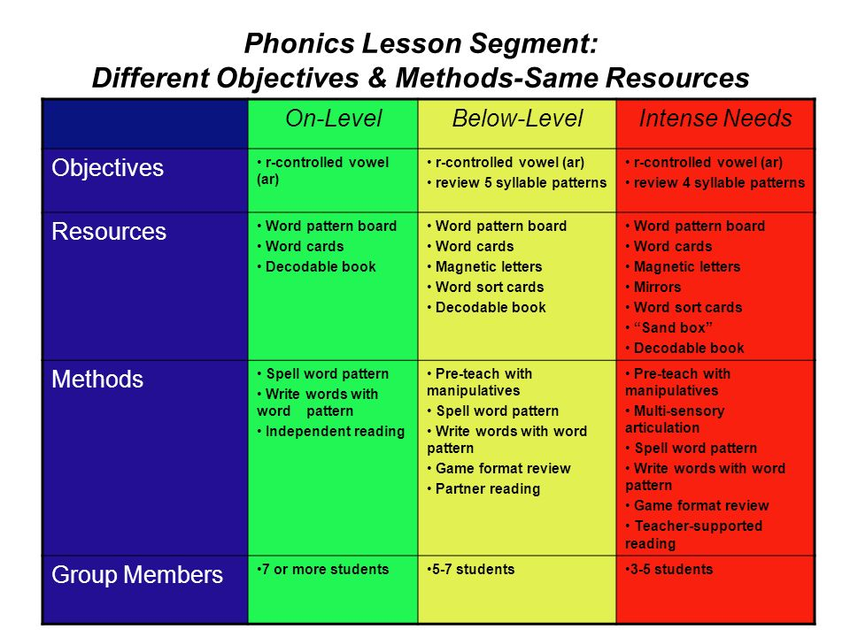 Phonics Lesson Segment: Different Objectives & Methods-Same Resources