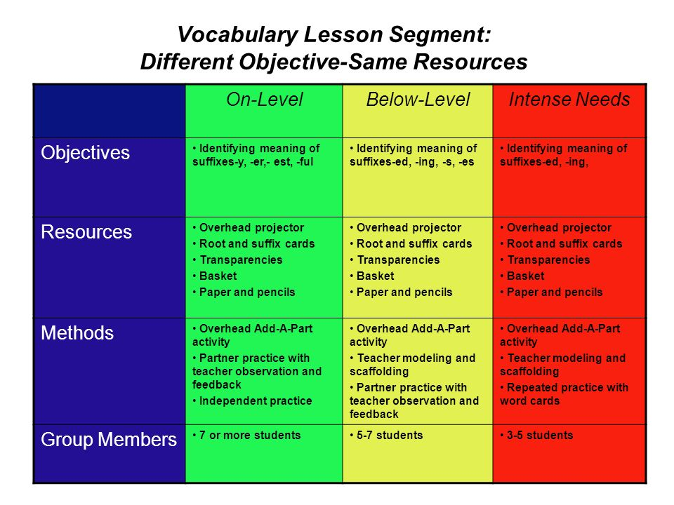 Vocabulary Lesson Segment: Different Objective-Same Resources