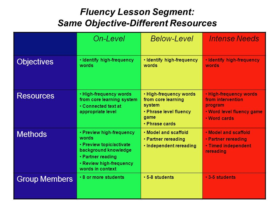 Fluency Lesson Segment: Same Objective-Different Resources