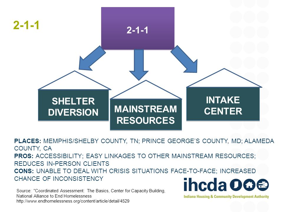 2-1-1 2-1-1 INTAKE SHELTER DIVERSION CENTER MAINSTREAM RESOURCES