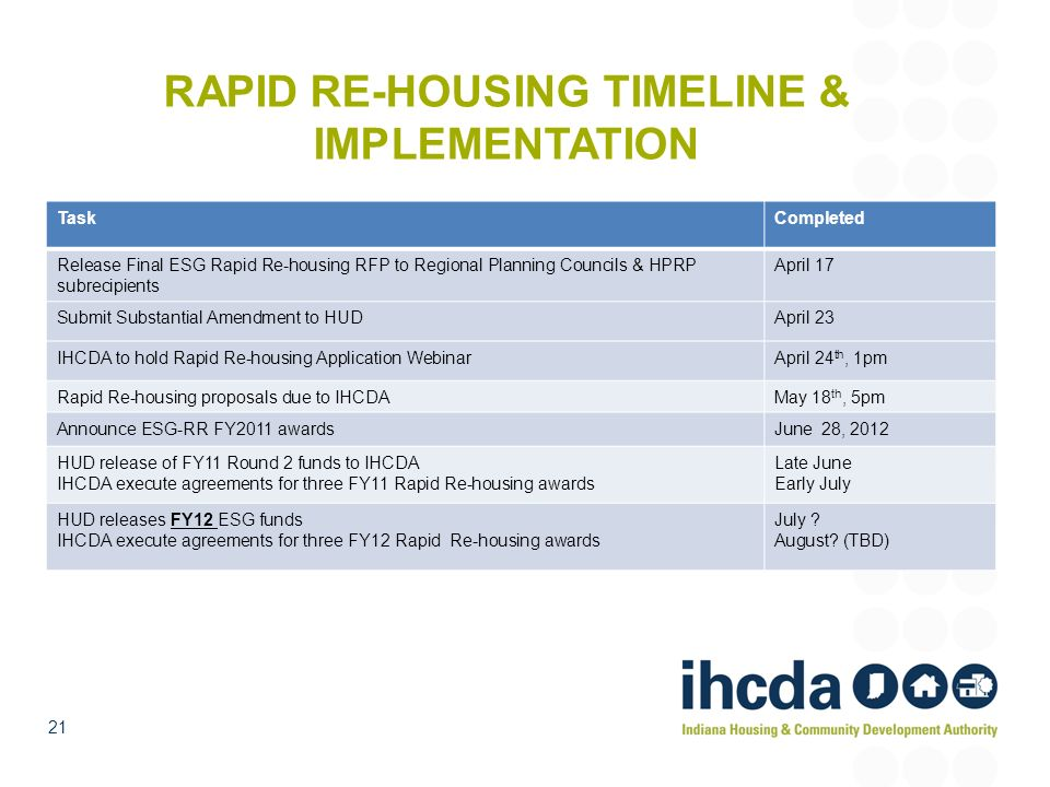 RAPID RE-HOUSING TIMELINE & IMPLEMENTATION