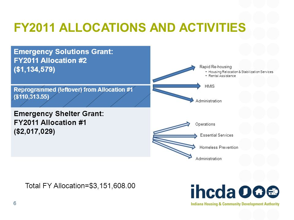 FY2011 ALLOCATIONS AND ACTIVITIES