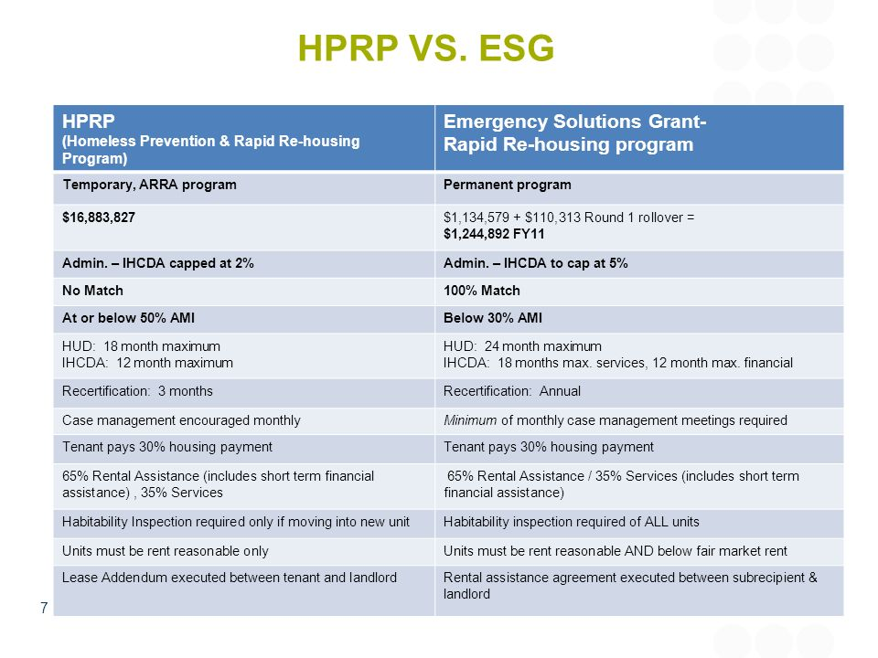 HPRP VS. ESG HPRP Emergency Solutions Grant- Rapid Re-housing program