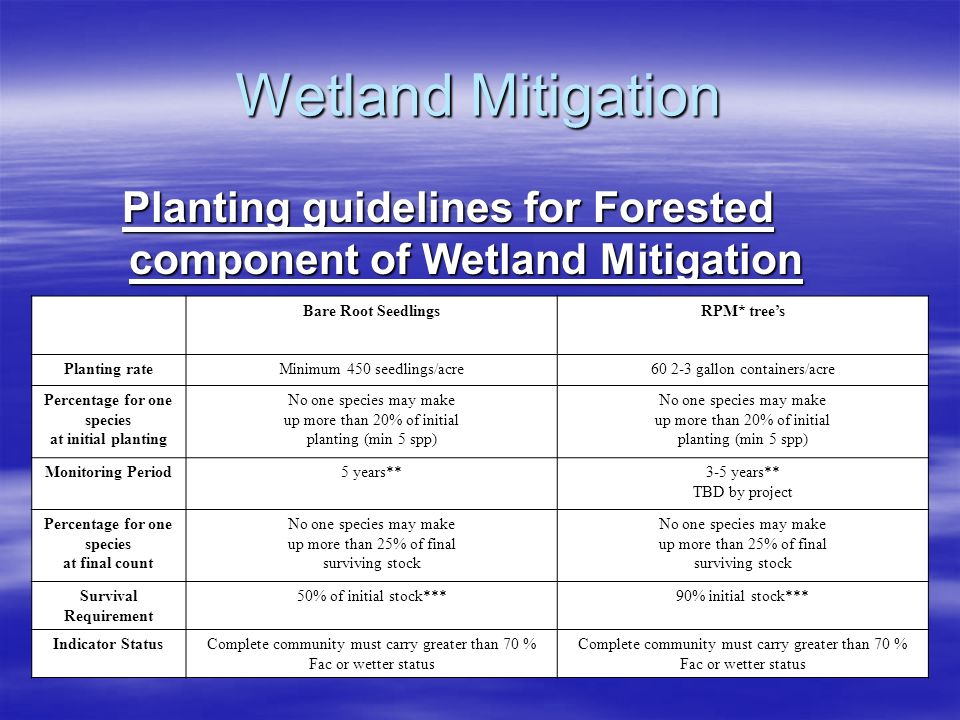 Wetland Mitigation Planting guidelines for Forested component of Wetland Mitigation. Bare Root Seedlings.