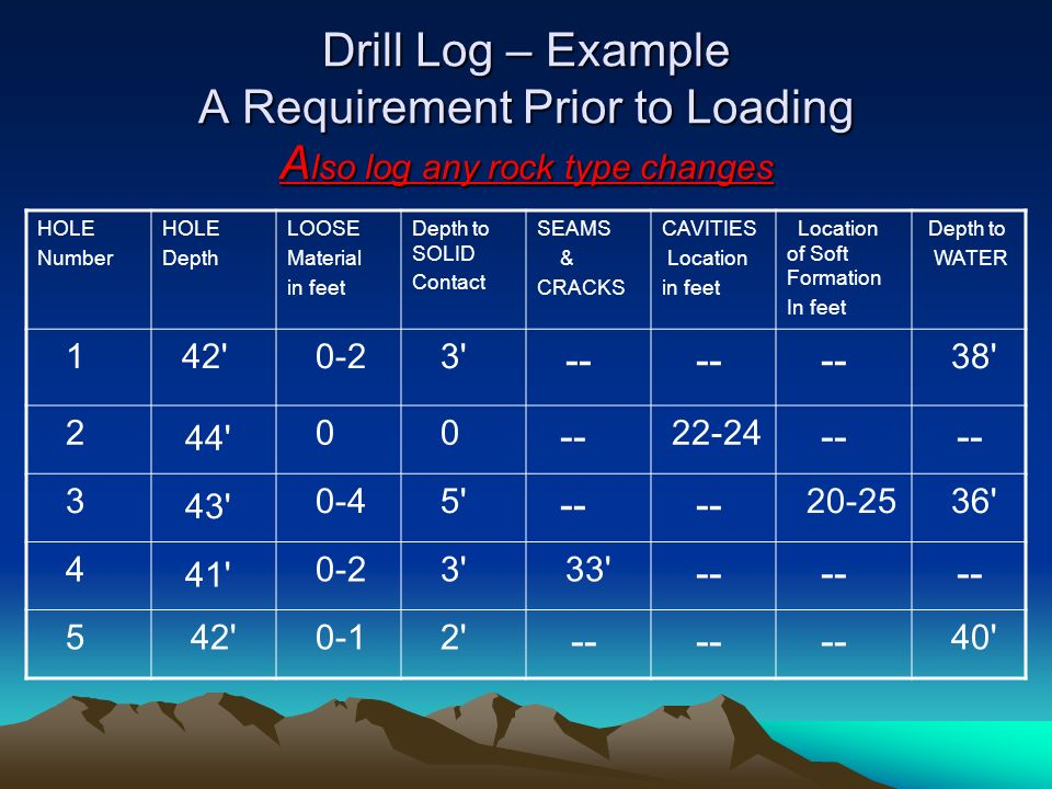 Drill Log – Example A Requirement Prior to Loading Also log any rock type changes