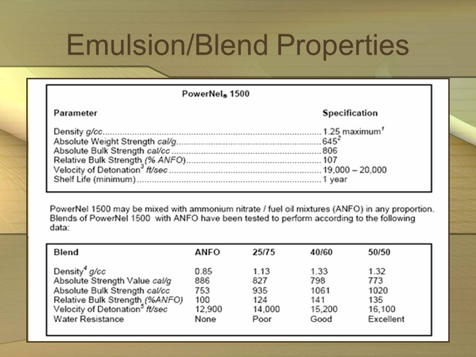Emulsion/Blend Properties