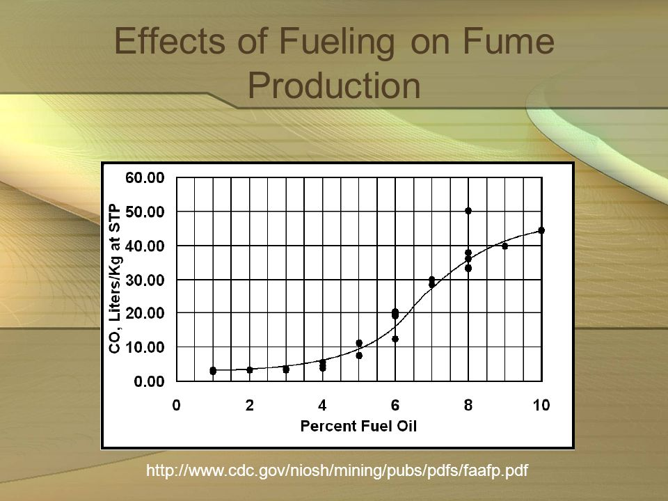 Effects of Fueling on Fume Production