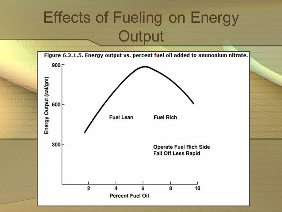 Effects of Fueling on Energy Output