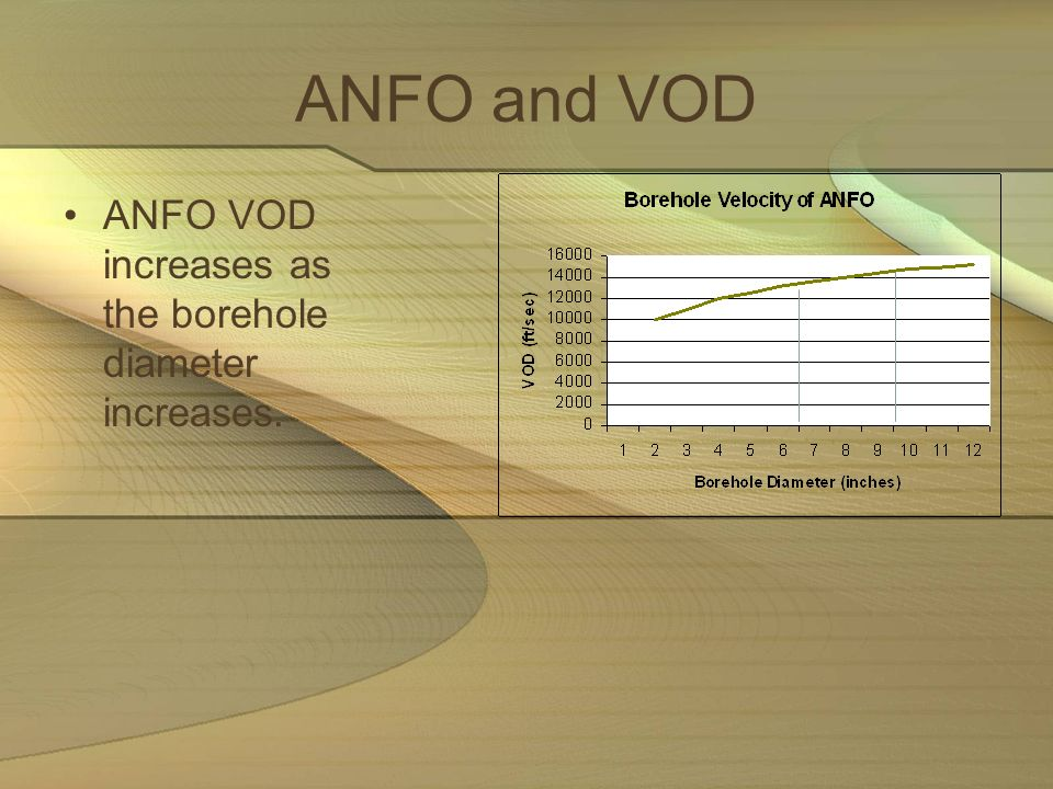 ANFO and VOD ANFO VOD increases as the borehole diameter increases.