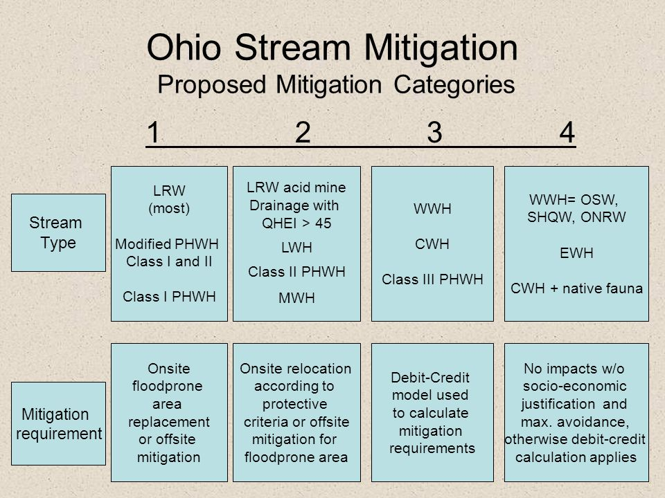 Ohio Stream Mitigation Proposed Mitigation Categories