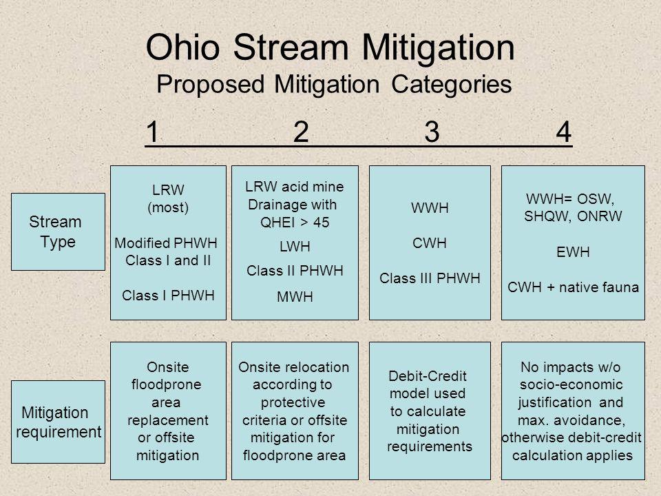 Ohio Stream Mitigation Proposed Mitigation Categories