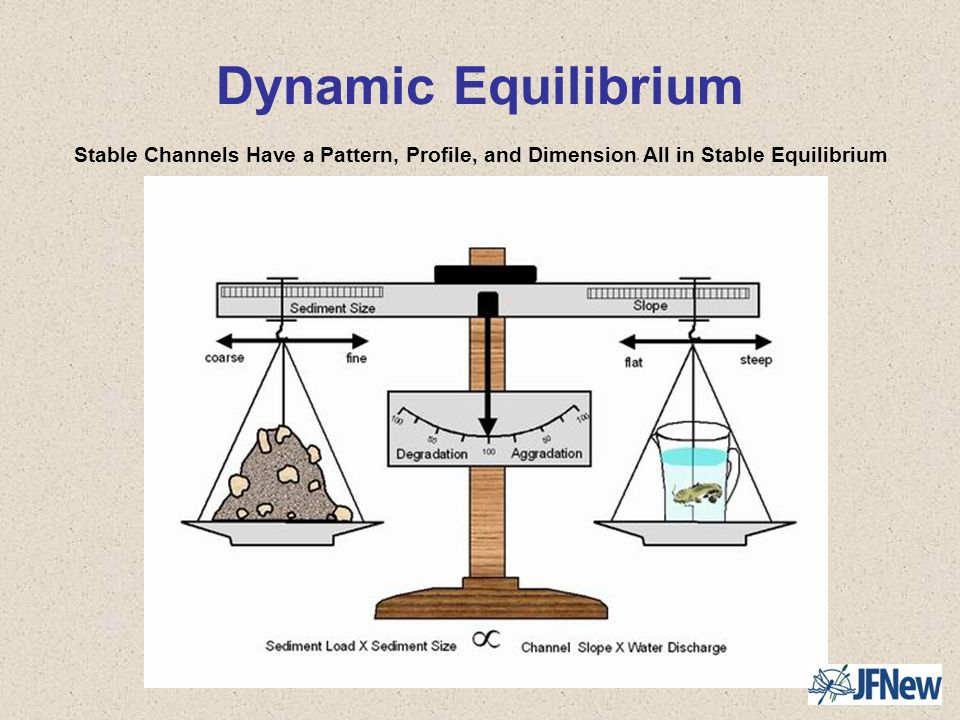 Dynamic Equilibrium Stable Channels Have a Pattern, Profile, and Dimension All in Stable Equilibrium.