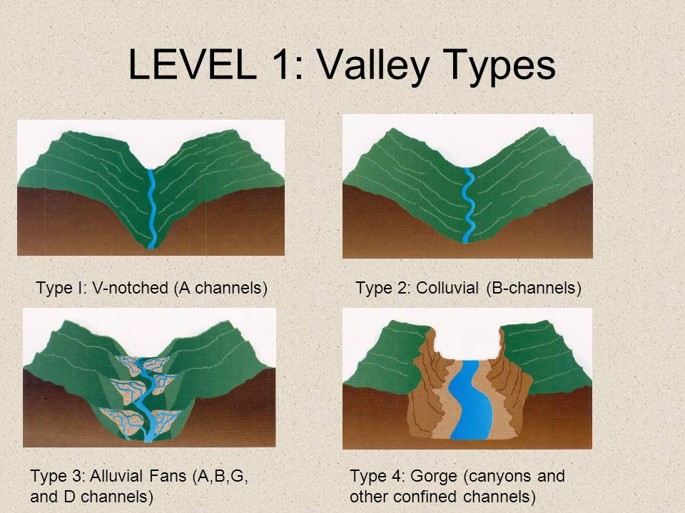 LEVEL 1: Valley Types Type I: V-notched (A channels)