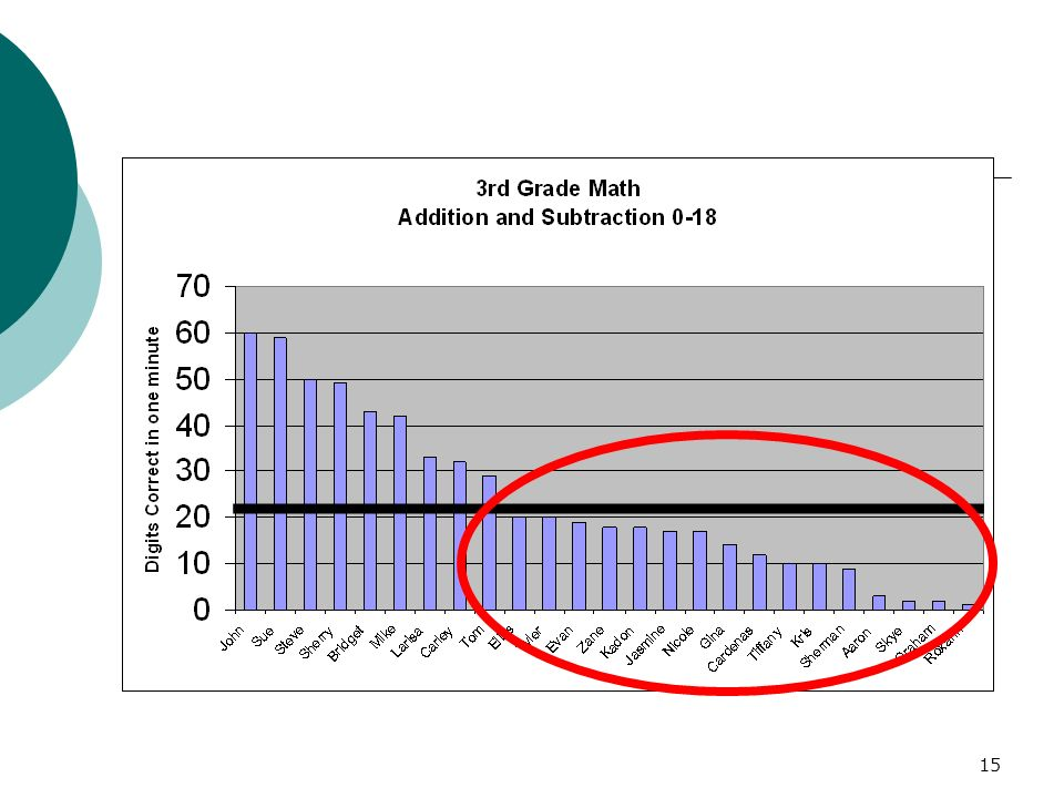 This graph illustrates that more than half of 3rd grade students are not meeting grade level standards on number or correct math digits in one minute.