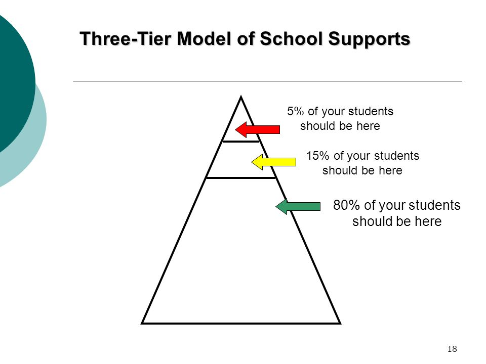 Three-Tier Model of School Supports