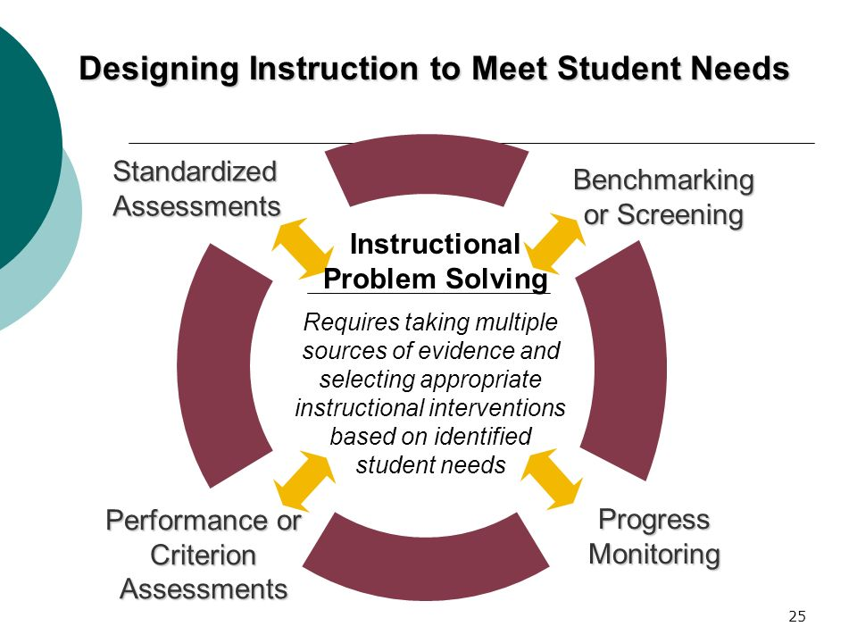 Designing Instruction to Meet Student Needs