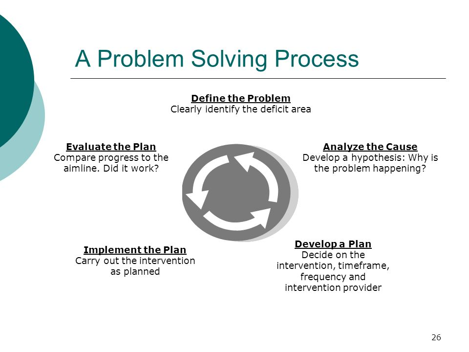 A Problem Solving Process