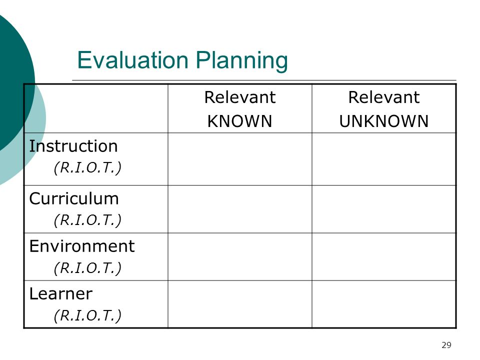 Evaluation Planning Relevant KNOWN UNKNOWN Instruction Curriculum