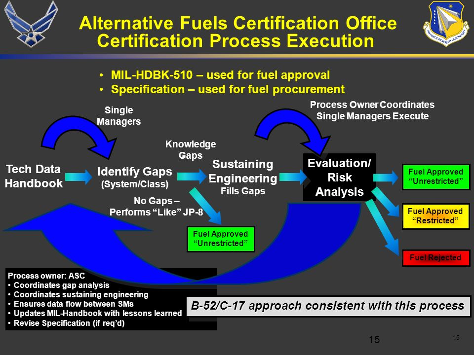 Alternative Fuels Certification Office Certification Process Execution