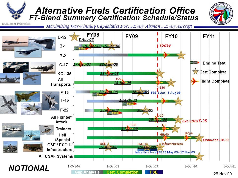 Alternative Fuels Certification Office FT-Blend Summary Certification Schedule/Status