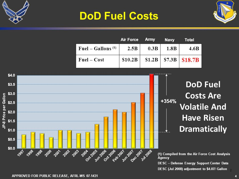 DoD Fuel Costs DoD Fuel Costs Are Volatile And Have Risen Dramatically