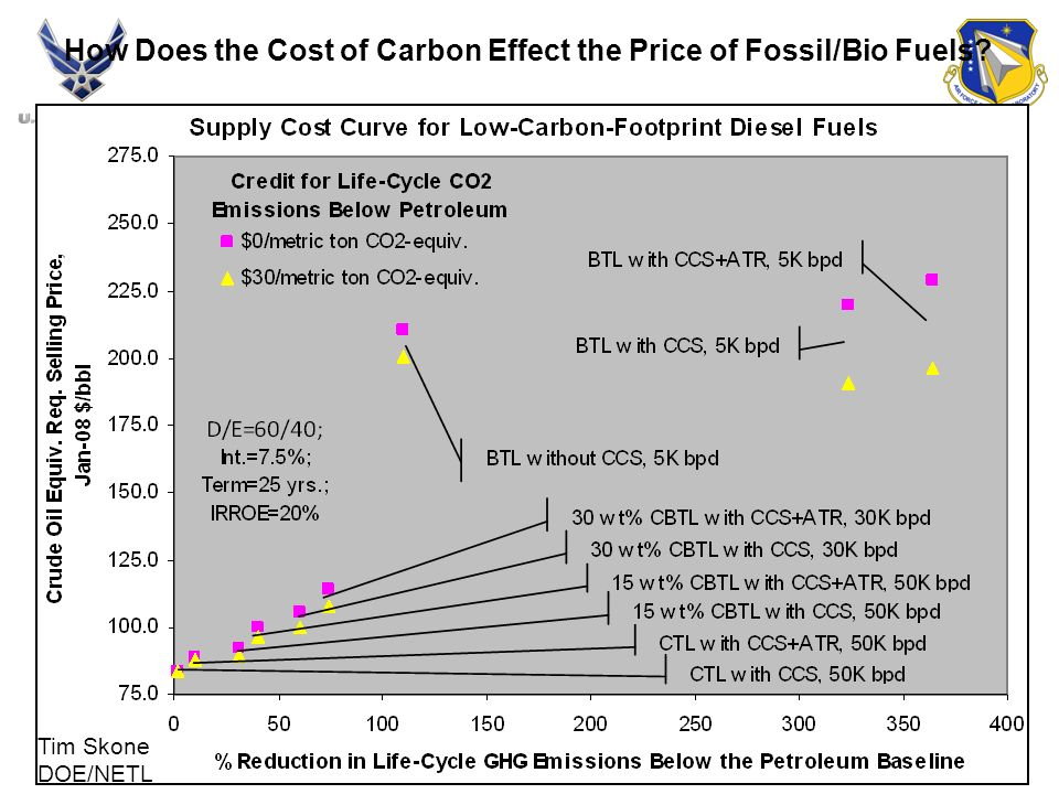 How Does the Cost of Carbon Effect the Price of Fossil/Bio Fuels