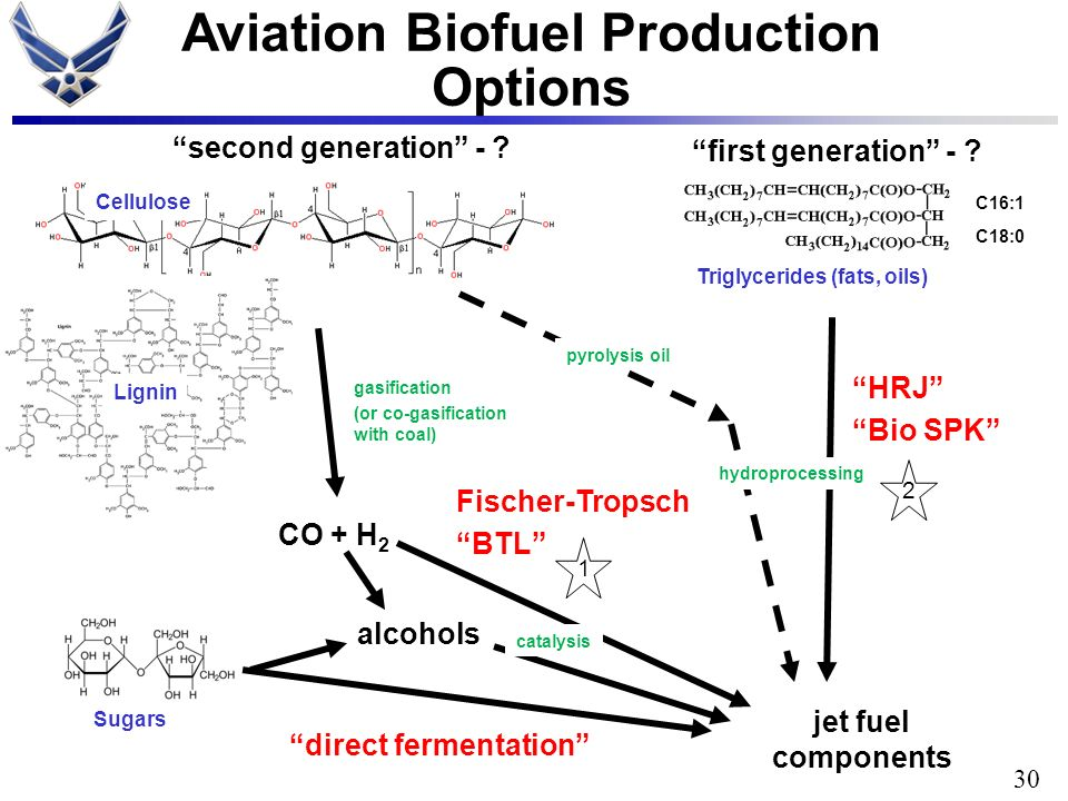 Aviation Biofuel Production Options