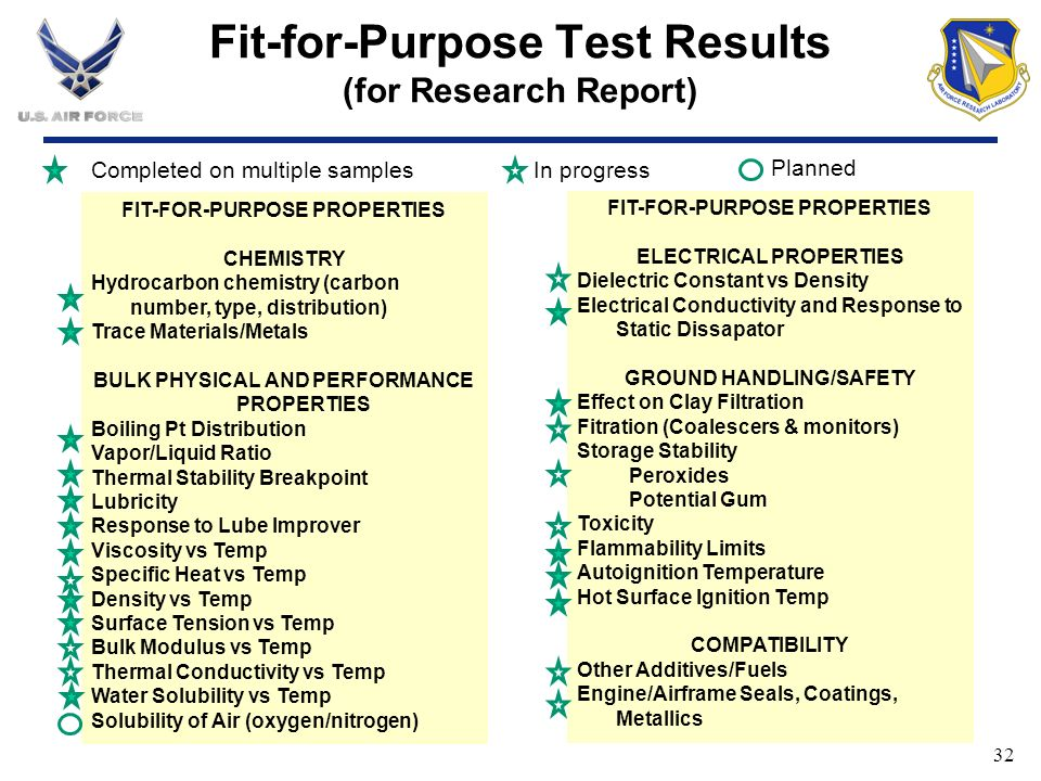 Fit-for-Purpose Test Results (for Research Report)