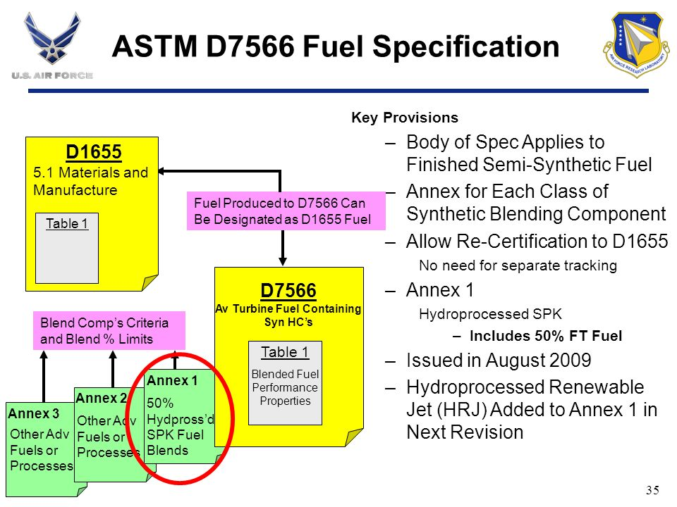 ASTM D7566 Fuel Specification