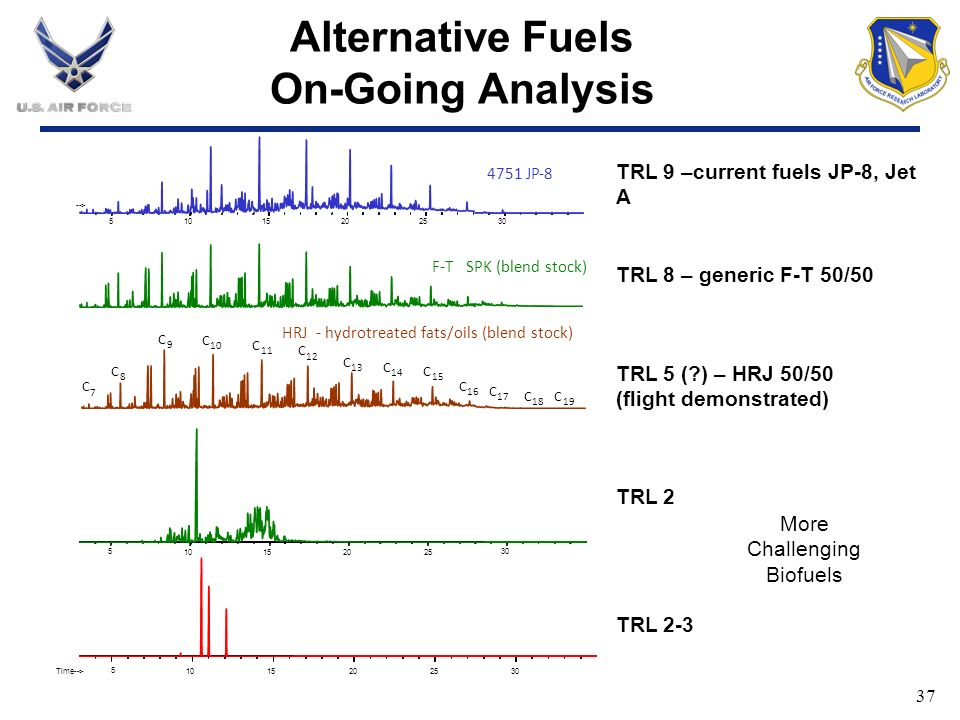 Alternative Fuels On-Going Analysis
