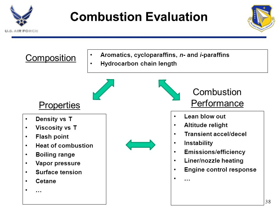 Combustion Evaluation