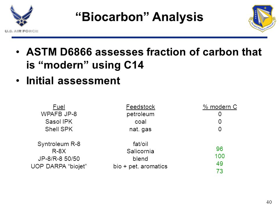 Biocarbon Analysis ASTM D6866 assesses fraction of carbon that is modern using C14. Initial assessment.
