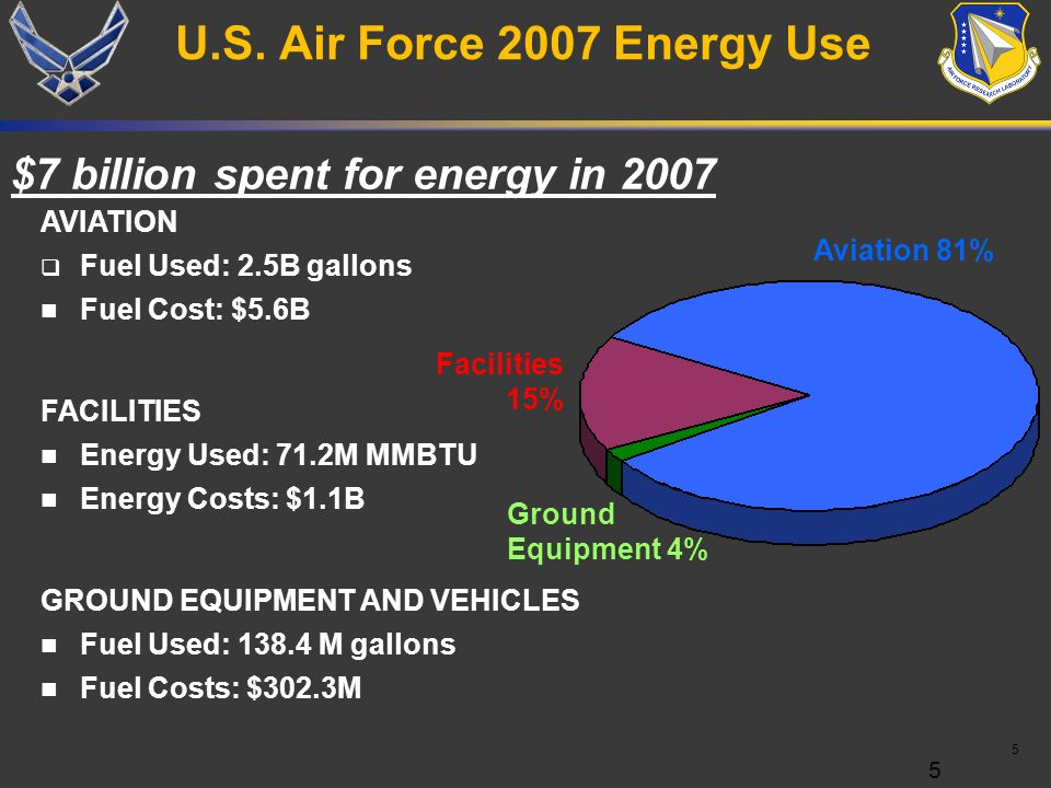 U.S. Air Force 2007 Energy Use $7 billion spent for energy in 2007