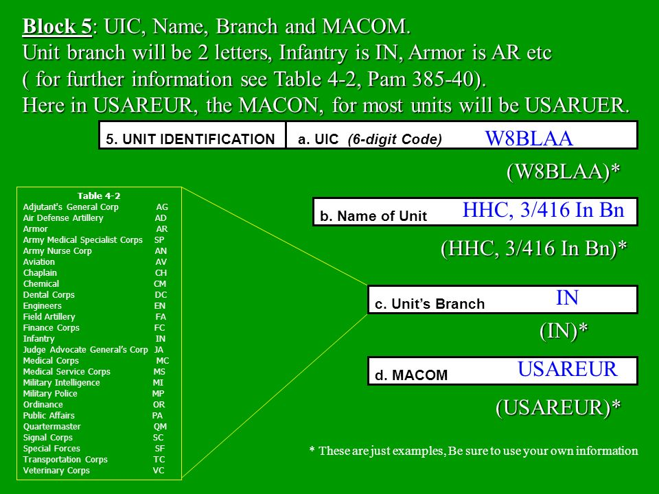 Block 5: UIC, Name, Branch and MACOM.