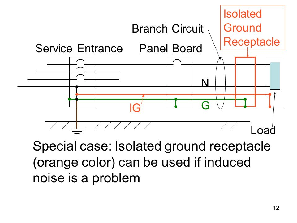 Isolated+Ground+Receptacle wiring and grounding ppt video online download isolated ground system wiring diagram at reclaimingppi.co