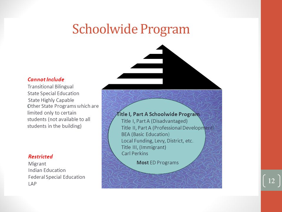 Schoolwide Program Cannot Include Title I, Part A Schoolwide Program